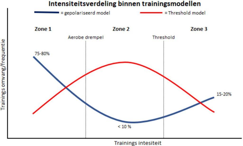 Grafiek gepolariseerd trainen vs threshold modellen