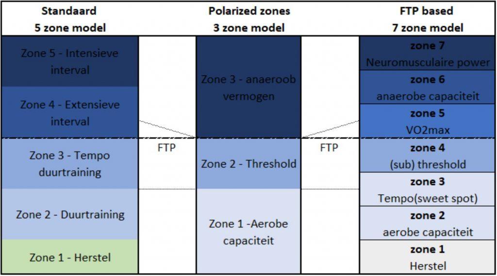 model gepolariseerd trainen